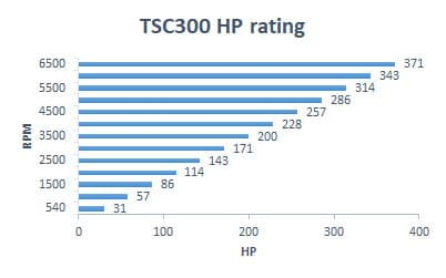 TSC300 rating - nominal torque rating for TSC300